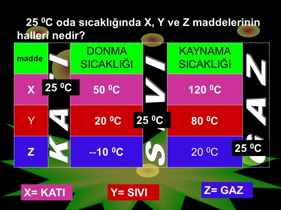 madde DONMA SICAKLIĞI KAYNAMA SICAKLIĞI X50 0 C120 0 C Y 20 0 C80 0 C Z--10 0 C20 0 C 25 0 C oda sıcaklığında X, Y ve Z maddelerinin halleri nedir? X=