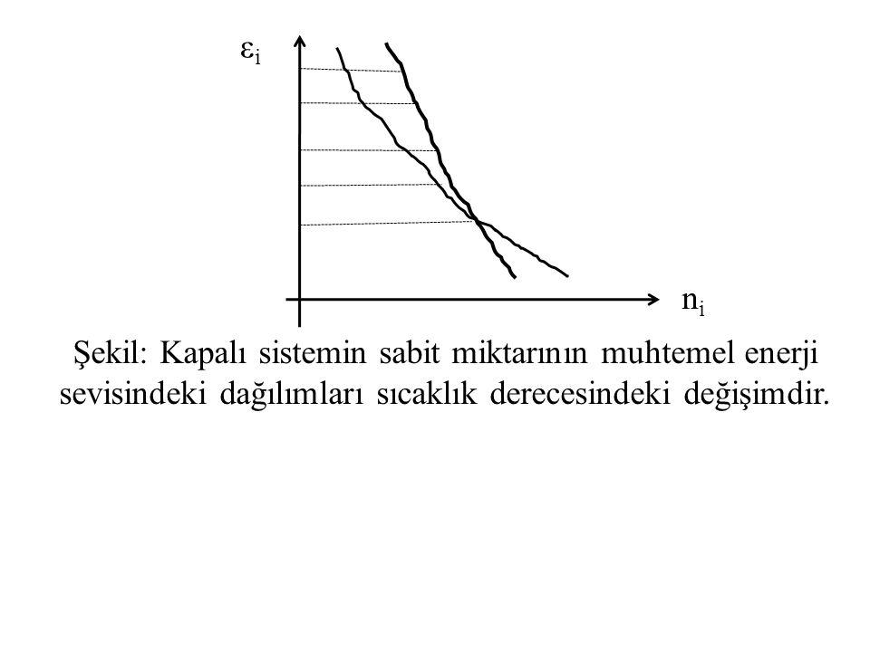 Şekil: Kapalı sistemin sabit miktarının muhtemel enerji sevisindeki dağılımları sıcaklık derecesindeki değişimdir. nini εiεi