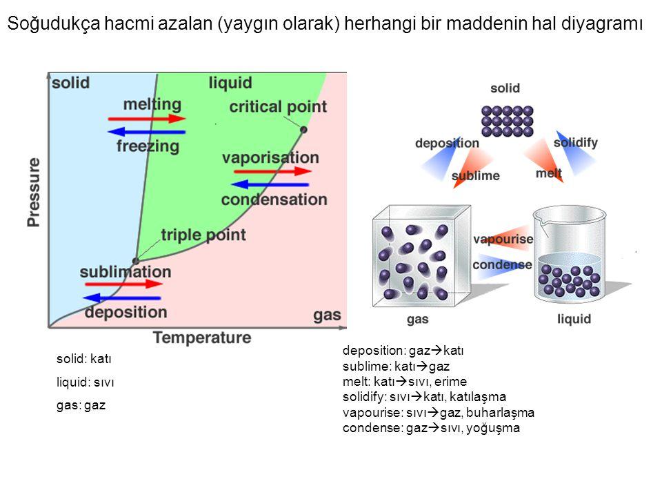 Soğudukça hacmi azalan (yaygın olarak) herhangi bir maddenin hal diyagramı solid: katı liquid: sıvı gas: gaz deposition: gaz  katı sublime: katı  ga