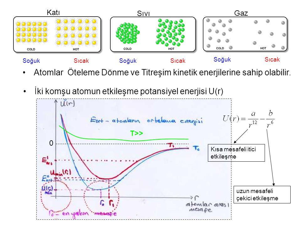 İki komşu atomun etkileşme potansiyel enerjisi U(r) Katı Sıvı Gaz Soğuk Sıcak T>> Kısa mesafeli itici etkileşme uzun mesafeli çekici etkileşme Atomlar