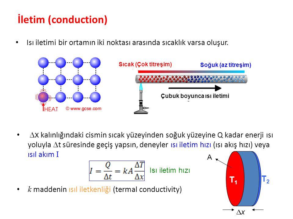 İletim (conduction) Isı iletimi bir ortamın iki noktası arasında sıcaklık varsa oluşur. Sıcak (Çok titreşim) Soğuk (az titreşim) Çubuk boyunca ısı ile