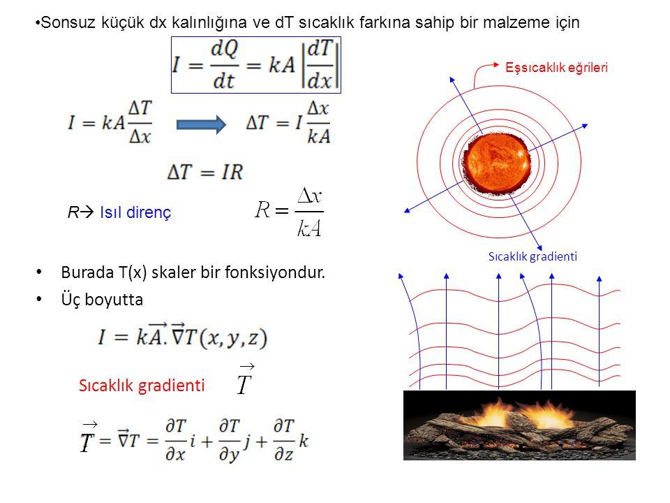Burada T(x) skaler bir fonksiyondur. Üç boyutta Sıcaklık gradienti Sonsuz küçük dx kalınlığına ve dT sıcaklık farkına sahip bir malzeme için Sıcaklık