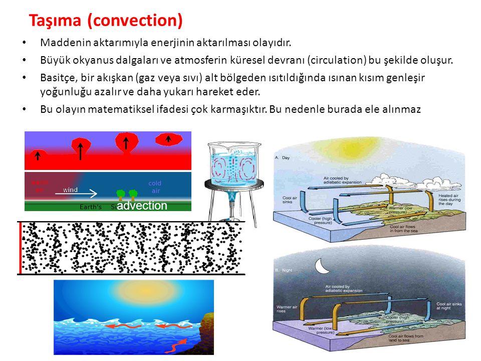 Taşıma (convection) Maddenin aktarımıyla enerjinin aktarılması olayıdır. Büyük okyanus dalgaları ve atmosferin küresel devranı (circulation) bu şekild