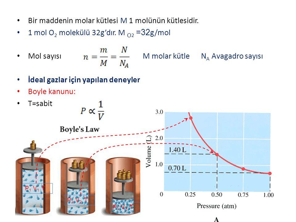 Bir maddenin molar kütlesi M 1 molünün kütlesidir. 1 mol O 2 molekülü 32g'dır. M O 2 =32 g/mol Mol sayısı M molar kütle N A Avagadro sayısı İdeal gazl
