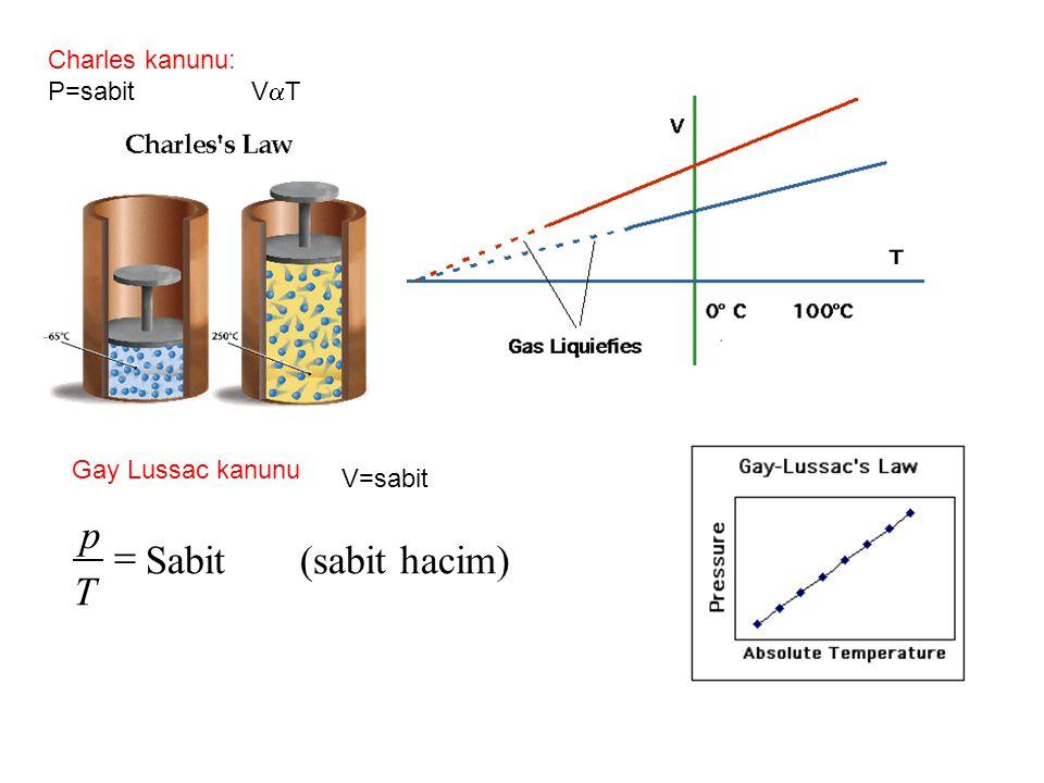 Charles kanunu: P=sabit V  T Gay Lussac kanunu Sabit (sabit hacim) p T  V=sabit