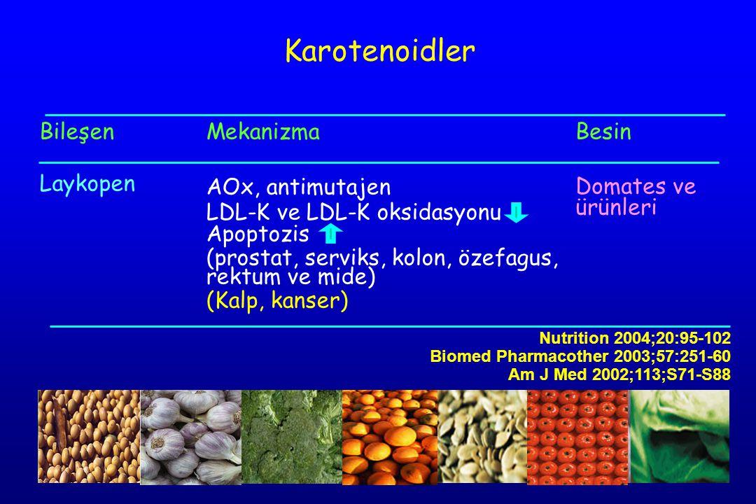 Bileşen Laykopen Mekanizma AOx, antimutajen LDL-K ve LDL-K oksidasyonu Apoptozis (prostat, serviks, kolon, özefagus, rektum ve mide) (Kalp, kanser) Besin Domates ve ürünleri Karotenoidler Nutrition 2004;20:95-102 Biomed Pharmacother 2003;57:251-60 Am J Med 2002;113;S71-S88