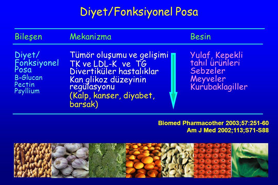Bileşen Diyet/ Fonksiyonel Posa Β-Glucan Pectin Psyllium Mekanizma Tümör oluşumu ve gelişimi TK ve LDL-K ve TG Divertiküler hastalıklar Kan glikoz düzeyinin regülasyonu (Kalp, kanser, diyabet, barsak) Besin Yulaf, Kepekli tahıl ürünleri Sebzeler Meyveler Kurubaklagiller Diyet/Fonksiyonel Posa Biomed Pharmacother 2003;57:251-60 Am J Med 2002;113;S71-S88