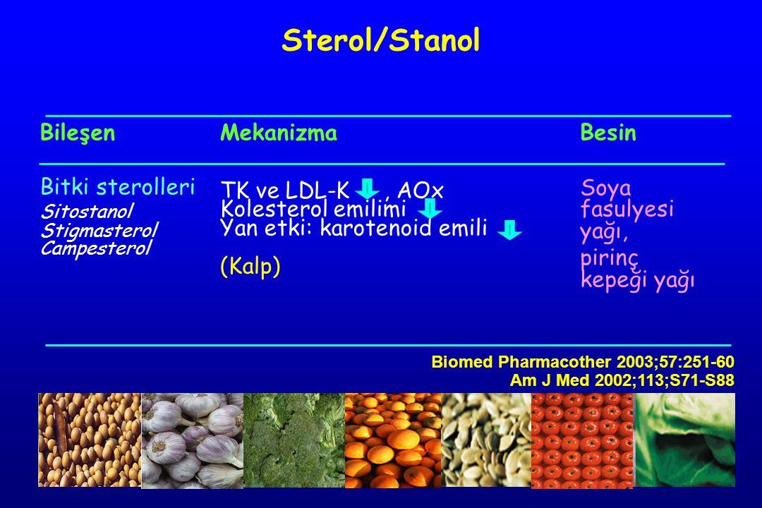 Bileşen Bitki sterolleri Sitostanol Stigmasterol Campesterol Mekanizma TK ve LDL-K, AOx Kolesterol emilimi Yan etki: karotenoid emili (Kalp) Besin Soya fasulyesi yağı, pirinç kepeği yağı Sterol/Stanol Biomed Pharmacother 2003;57:251-60 Am J Med 2002;113;S71-S88