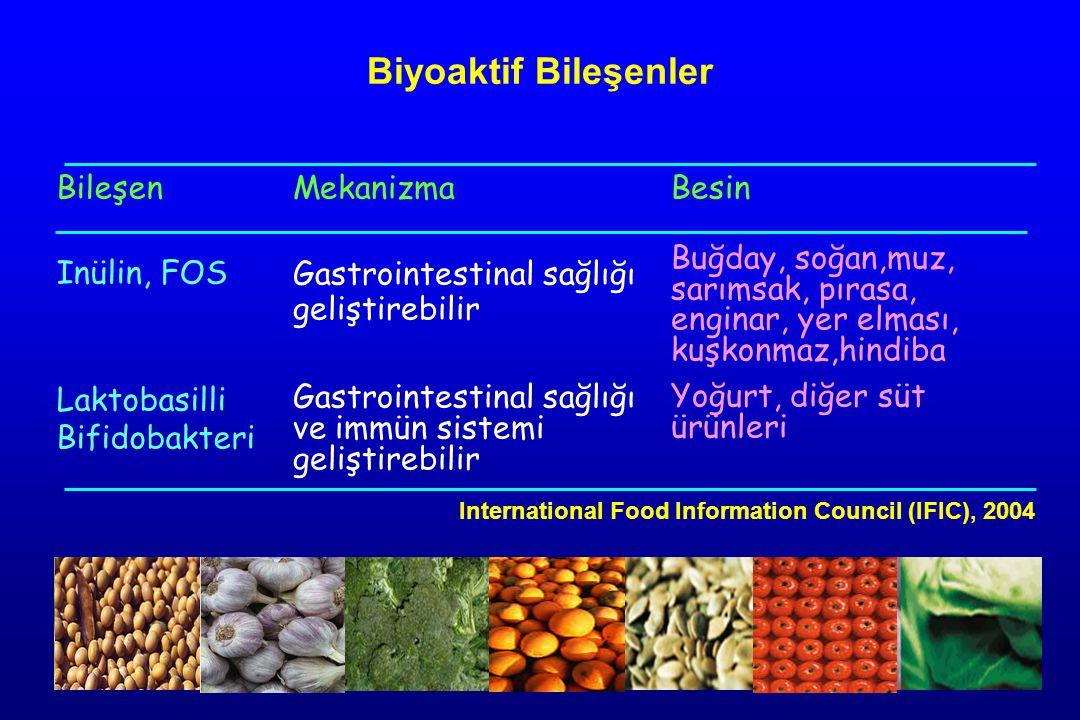 Bileşen Inülin, FOS Laktobasilli Bifidobakteri Mekanizma Gastrointestinal sağlığı geliştirebilir Gastrointestinal sağlığı ve immün sistemi geliştirebilir Besin Buğday, soğan,muz, sarımsak, pırasa, enginar, yer elması, kuşkonmaz,hindiba Yoğurt, diğer süt ürünleri Biyoaktif Bileşenler International Food Information Council (IFIC), 2004