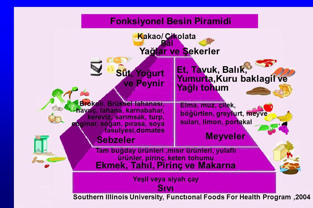 Fonksiyonel Besin Piramidi Kakao/ Çikolata Bal Yağlar ve Şekerler Süt, Yoğurt ve Peynir Et, Tavuk, Balık, Yumurta,Kuru baklagil ve Yağlı tohum Brokoli, Brüksel lahanası, havuç, lahana, karnabahar, kereviz, sarımsak, turp, enginar, soğan, pırasa, soya fasulyesi,domates Sebzeler Elma, muz, çilek, böğürtlen, greyfurt, meyve suları, limon, portakal Meyveler Tam buğday ürünleri,mısır ürünleri, yulaflı ürünler, pirinç, keten tohumu Ekmek, Tahıl, Pirinç ve Makarna Yeşil veya siyah çay Sıvı Southern Illinois University, Functıonal Foods For Health Program,2004