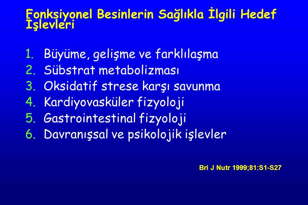 Fonksiyonel Besinlerin Sağlıkla İlgili Hedef İşlevleri 1.Büyüme, gelişme ve farklılaşma 2.Sübstrat metabolizması 3.Oksidatif strese karşı savunma 4.Kardiyovasküler fizyoloji 5.Gastrointestinal fizyoloji 6.Davranışsal ve psikolojik işlevler Bri J Nutr 1999;81:S1-S27