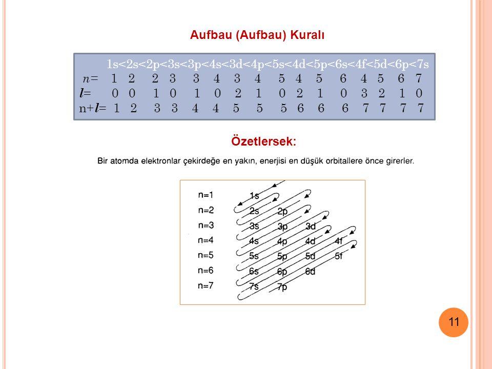 11 1s<2s<2p<3s<3p<4s<3d<4p<5s<4d<5p<6s<4f<5d<6p<7s n= 1 2 2 3 3 4 3 4 5 4 5 6 4 5 6 7 l = 0 0 1 0 1 0 2 1 0 2 1 0 3 2 1 0 n+ l = 1 2 3 3 4 4 5 5 5 6 6 6 7 7 7 7 Özetlersek: Aufbau (Aufbau) Kuralı