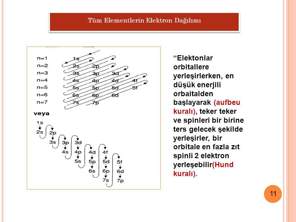11 Tüm Elementlerin Elektron Dağılımı Elektonlar orbitallere yerleşirlerken, en düşük enerjili orbaitalden başlayarak (aufbeu kuralı), teker teker ve spinleri bir birine ters gelecek şekilde yerleşirler, bir orbitale en fazla zıt spinli 2 elektron yerleşebilir(Hund kuralı).