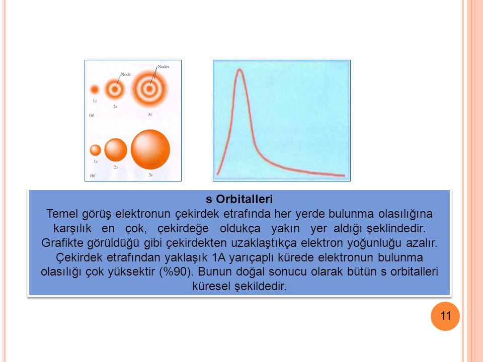 11 s Orbitalleri Temel görüş elektronun çekirdek etrafında her yerde bulunma olasılığına karşılık en çok, çekirdeğe oldukça yakın yer aldığı şeklindedir.