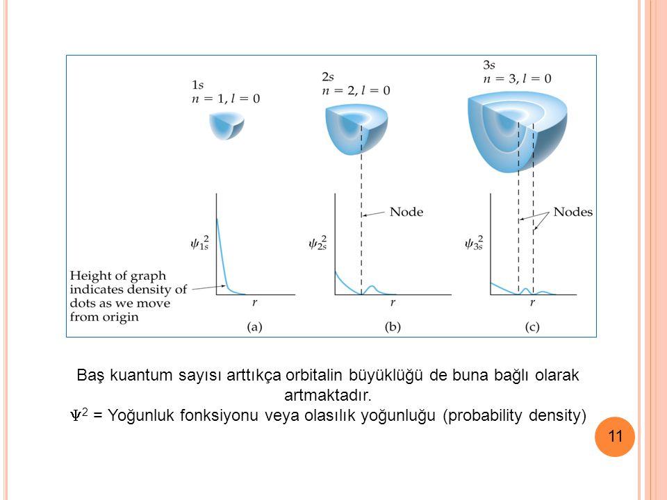 11 Aufbau (Aufbau) Kuralı 1.Orbitallerin enerjileri (n+ l ) değerinin artmasıyla yükselir.