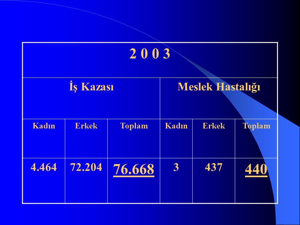 İŞ KAZASI İŞ KAZALARI İSTATİKSEL RAKAMLAR* 74847 ADET MESLEK HASTALIĞI 803 ADET ÖLÜM 1173 ADET SÜREKLİ İŞ GÖREMEMEZLİLİK 1818 ADET GEÇİCİ İŞ GÖREMEMEZ