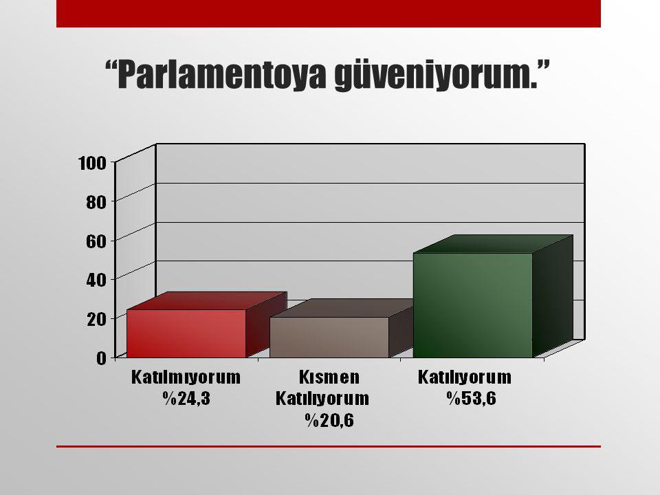 """""""Parlamentoya güveniyorum."""""""