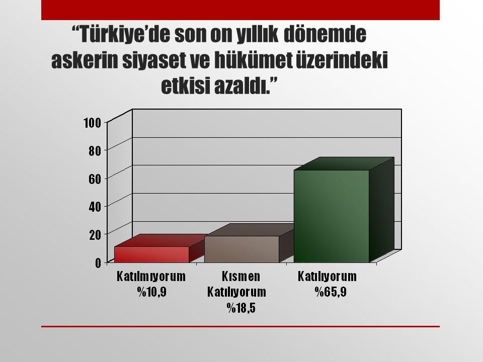 """""""Türkiye'de son on yıllık dönemde askerin siyaset ve hükümet üzerindeki etkisi azaldı."""""""