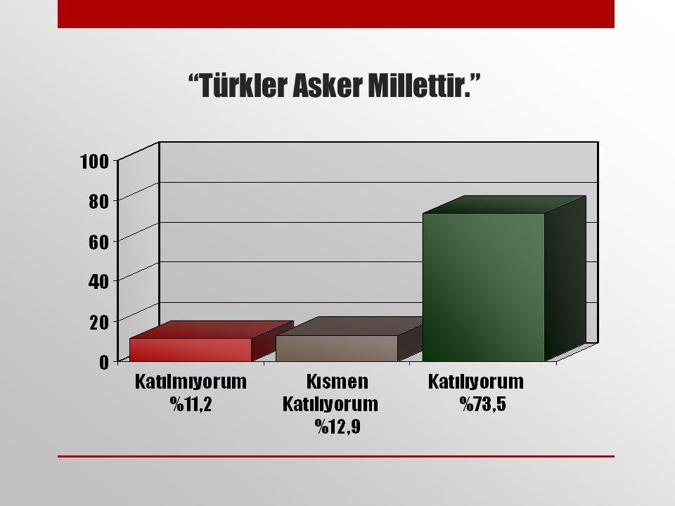 Türkler Asker Millettir.