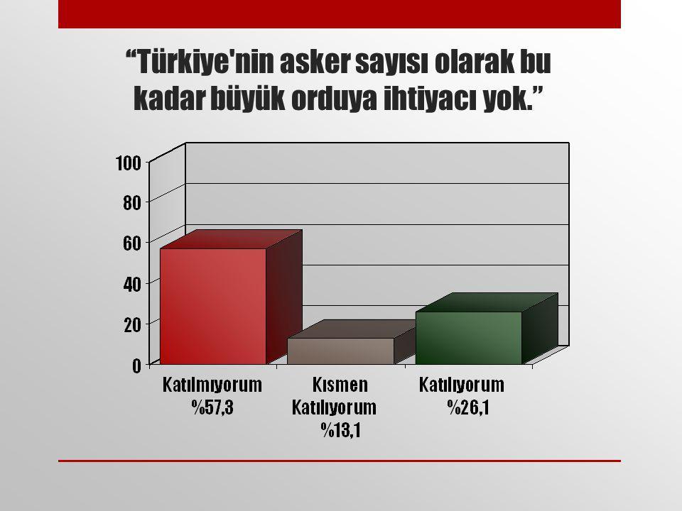 """""""Türkiye'nin asker sayısı olarak bu kadar büyük orduya ihtiyacı yok."""""""
