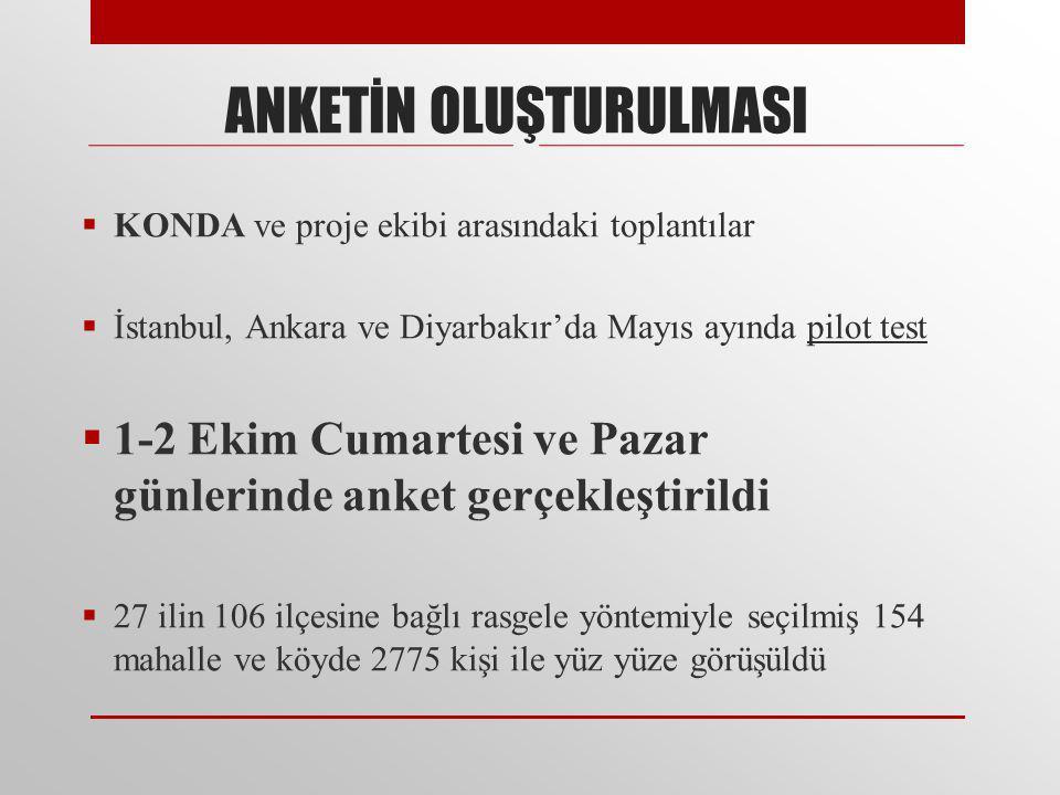 ANKETİN OLUŞTURULMASI  KONDA ve proje ekibi arasındaki toplantılar  İstanbul, Ankara ve Diyarbakır'da Mayıs ayında pilot test  1-2 Ekim Cumartesi ve Pazar günlerinde anket gerçekleştirildi  27 ilin 106 ilçesine bağlı rasgele yöntemiyle seçilmiş 154 mahalle ve köyde 2775 kişi ile yüz yüze görüşüldü