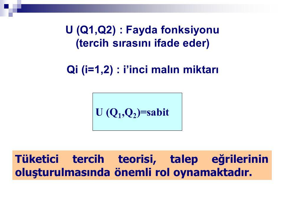 U (Q1,Q2) : Fayda fonksiyonu (tercih sırasını ifade eder) Qi (i=1,2) : i'inci malın miktarı U (Q 1,Q 2 )=sabit Tüketici tercih teorisi, talep eğrileri