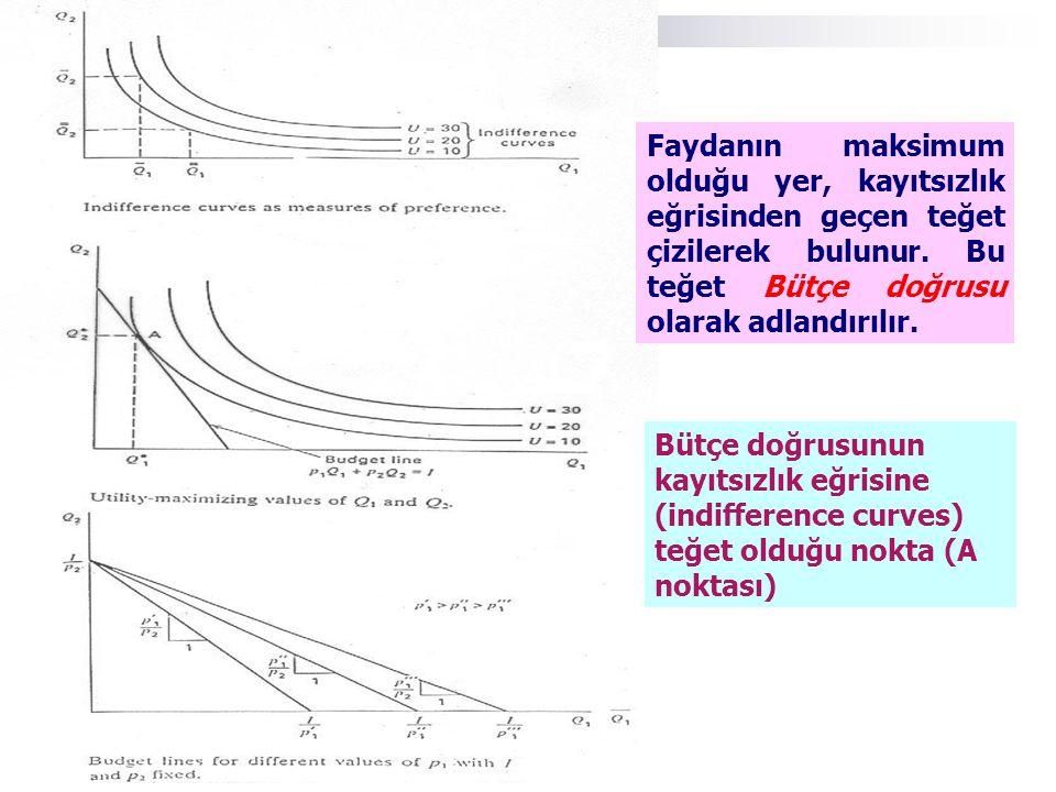 Bütçe doğrusunun kayıtsızlık eğrisine (indifference curves) teğet olduğu nokta (A noktası) Faydanın maksimum olduğu yer, kayıtsızlık eğrisinden geçen