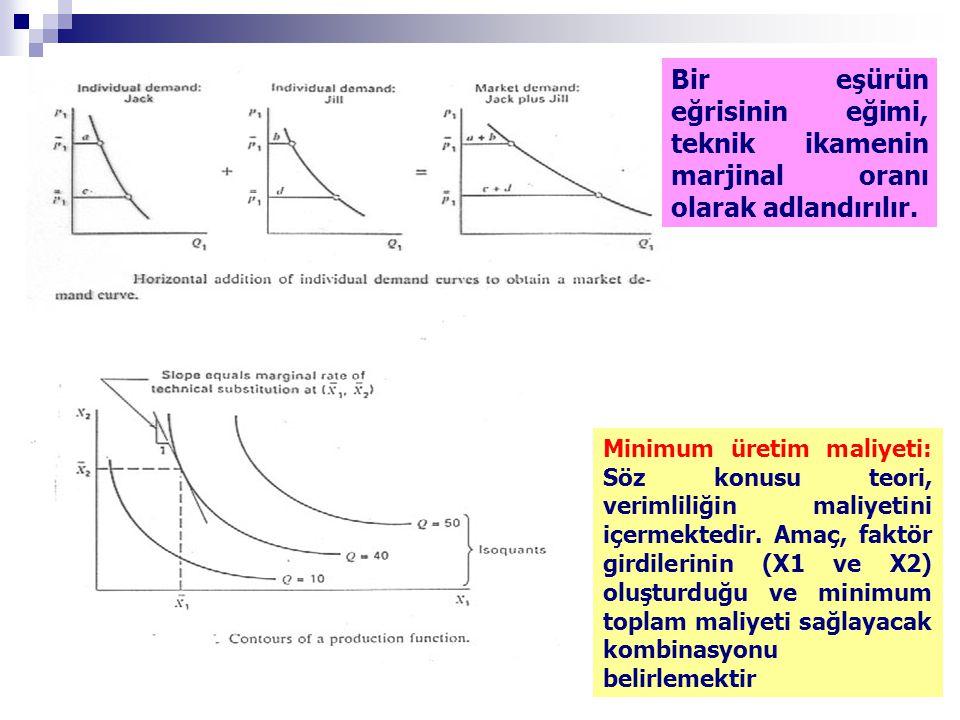Bir eşürün eğrisinin eğimi, teknik ikamenin marjinal oranı olarak adlandırılır. Minimum üretim maliyeti: Söz konusu teori, verimliliğin maliyetini içe