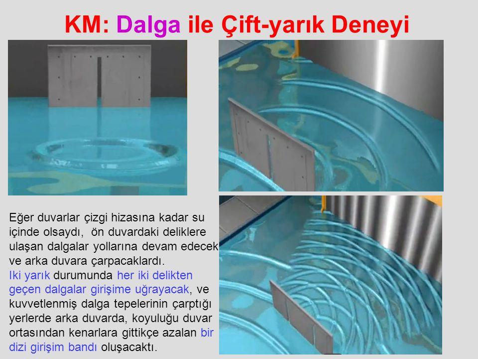 KM: Dalga ile Çift-yarık Deneyi Eğer duvarlar çizgi hizasına kadar su içinde olsaydı, ön duvardaki deliklere ulaşan dalgalar yollarına devam edecek ve