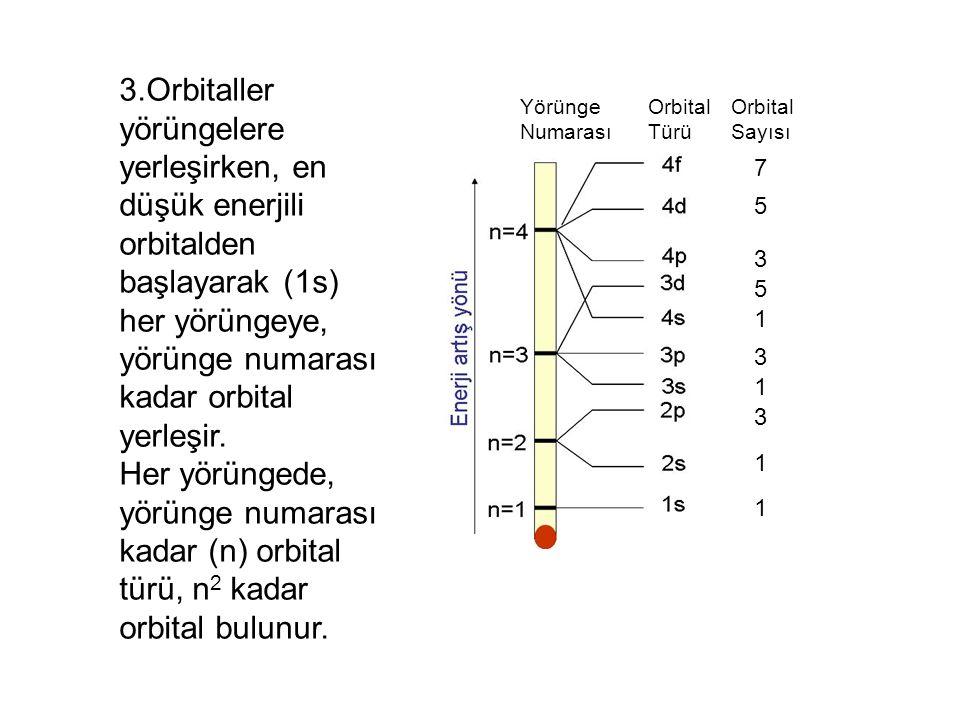 2-Her yörünge kendi içersinde yörüngemsilere ayrılmıştır.