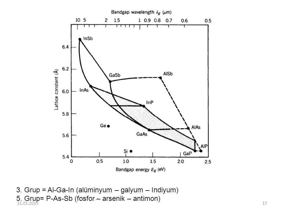11.01.201517 3. Grup = Al-Ga-In (alüminyum – galyum – Indiyum) 5. Grup= P-As-Sb (fosfor – arsenik – antimon)