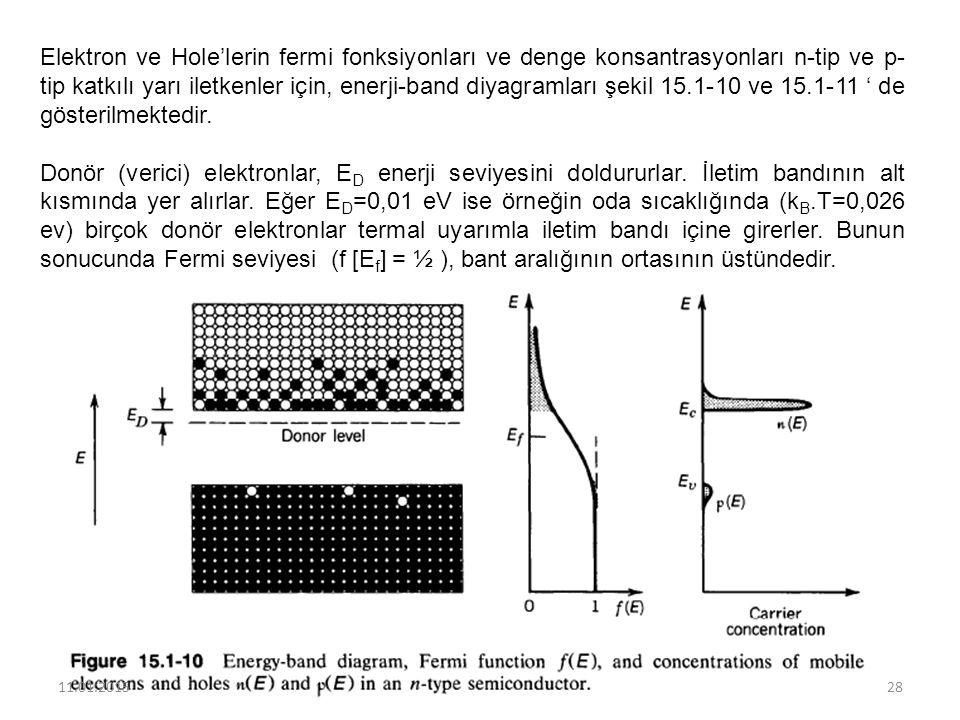 Elektron ve Hole'lerin fermi fonksiyonları ve denge konsantrasyonları n-tip ve p- tip katkılı yarı iletkenler için, enerji-band diyagramları şekil 15.