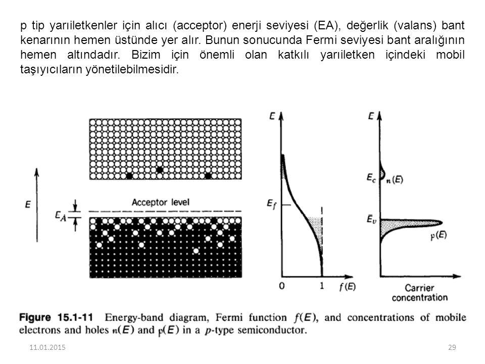p tip yarıiletkenler için alıcı (acceptor) enerji seviyesi (EA), değerlik (valans) bant kenarının hemen üstünde yer alır. Bunun sonucunda Fermi seviye