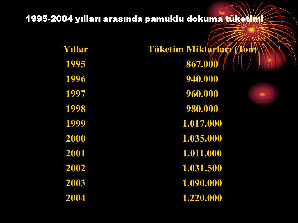 1995-2004 yılları arasında pamuklu dokuma tüketimi YıllarTüketim Miktarları (Ton) 1995867.000 1996940.000 1997960.000 1998980.000 19991.017.000 20001.