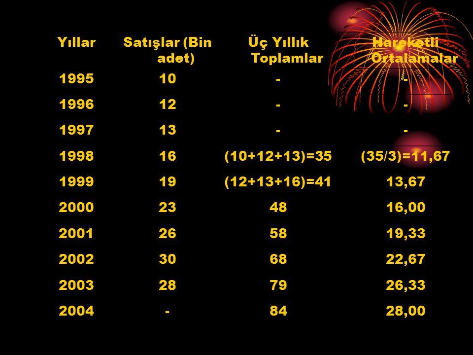 YıllarSatışlar (Bin adet) Üç Yıllık Toplamlar Hareketli Ortalamalar 199510-- 199612-- 199713-- 199816(10+12+13)=35(35/3)=11,67 199919(12+13+16)=4113,6