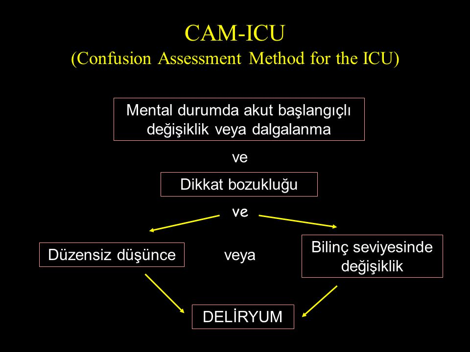 CAM-ICU (Confusion Assessment Method for the ICU) Mental durumda akut başlangıçlı değişiklik veya dalgalanma ve Dikkat bozukluğu Bilinç seviyesinde de