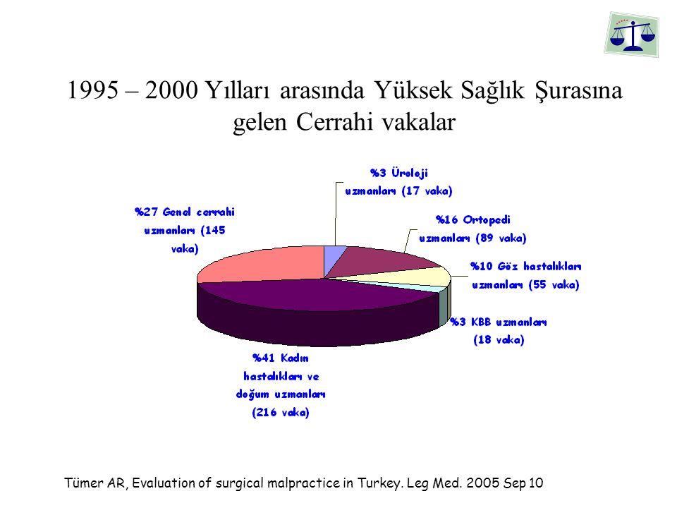1995 – 2000 Yılları arasında Yüksek Sağlık Şurasına gelen Cerrahi vakalar Tümer AR, Evaluation of surgical malpractice in Turkey.