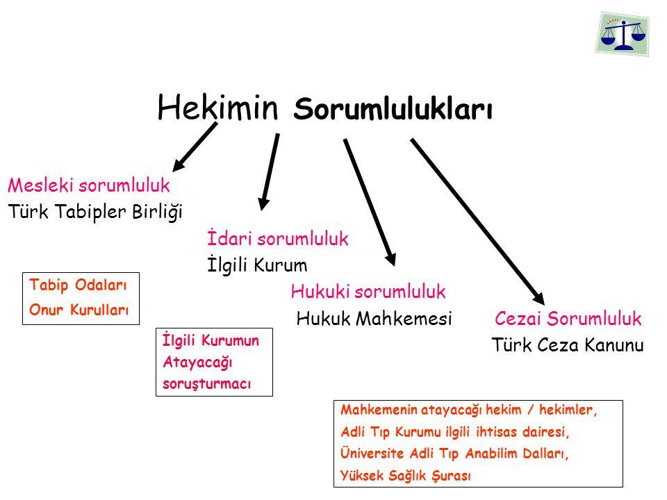 Hekimin Sorumlulukları Mesleki sorumluluk Türk Tabipler Birliği İdari sorumluluk İlgili Kurum Hukuki sorumluluk Hukuk Mahkemesi Cezai Sorumluluk Türk Ceza Kanunu Tabip Odaları Onur Kurulları İlgili Kurumun Atayacağı soruşturmacı Mahkemenin atayacağı hekim / hekimler, Adli Tıp Kurumu ilgili ihtisas dairesi, Üniversite Adli Tıp Anabilim Dalları, Yüksek Sağlık Şurası