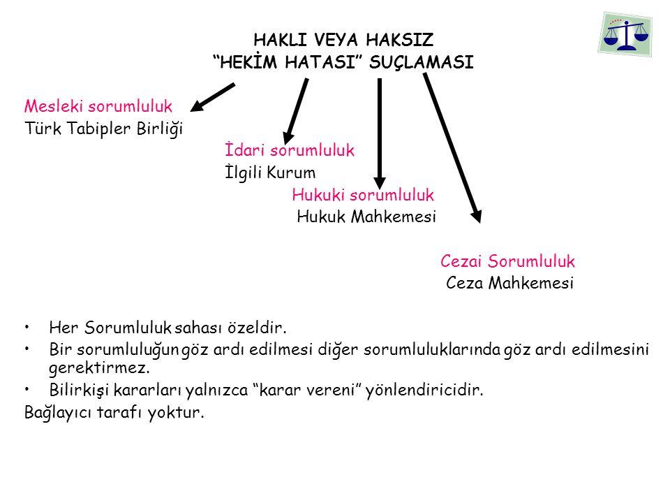 HAKLI VEYA HAKSIZ HEKİM HATASI SUÇLAMASI Mesleki sorumluluk Türk Tabipler Birliği İdari sorumluluk İlgili Kurum Hukuki sorumluluk Hukuk Mahkemesi Cezai Sorumluluk Ceza Mahkemesi Her Sorumluluk sahası özeldir.