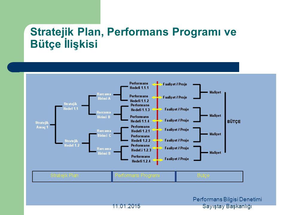 Stratejik Plan, Performans Programı ve Bütçe İlişkisi 11.01.2015 Performans Bilgisi Denetimi Sayıştay Başkanlığı