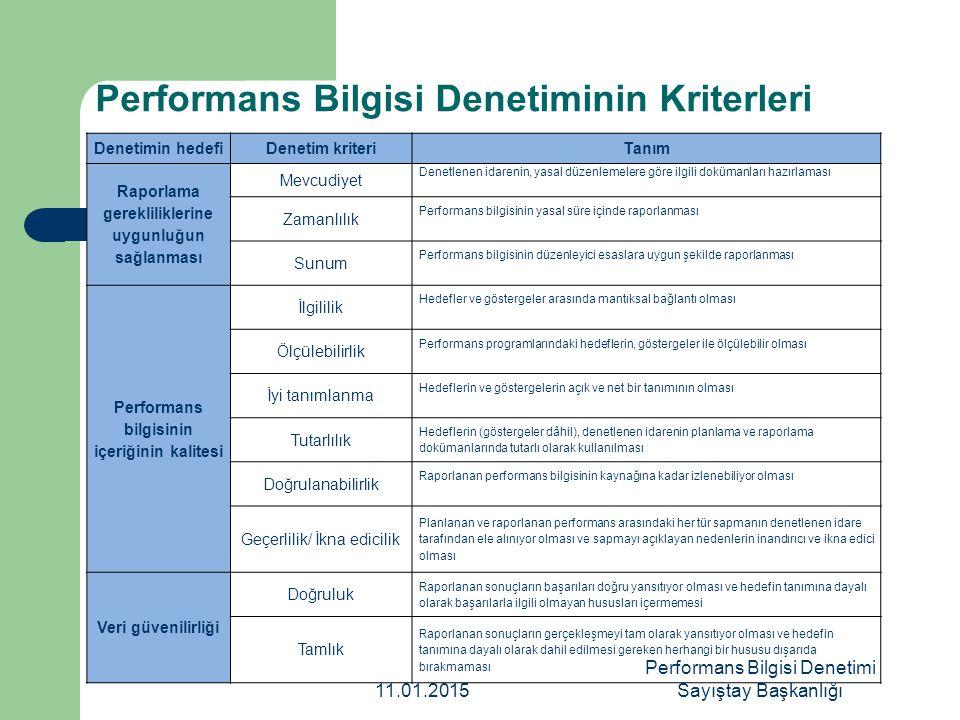 Uygulama aşaması süreçleri Denetim hedefleriDenetim kriterleri Denetim alanı/kapsamı Raporlama Gerekliliklerine Uygunluk Mevcudiyet Zamanlılık Sunum Stratejik Plan Performans Programı Faaliyet Raporu Performans Bilgisinin İçeriğinin Uygunluğu İlgililik Ölçülebilirlik İyi Tanımlanma Stratejik Plan Performans Programı Tutarlılık Doğrulanabilirlik Geçerlilik/İkna Edicilik Faaliyet Raporu Veri Güvenilirliği Doğruluk Tamlık Veri Kayıt Sistemleri 11.01.2015 Performans Bilgisi Denetimi Sayıştay Başkanlığı