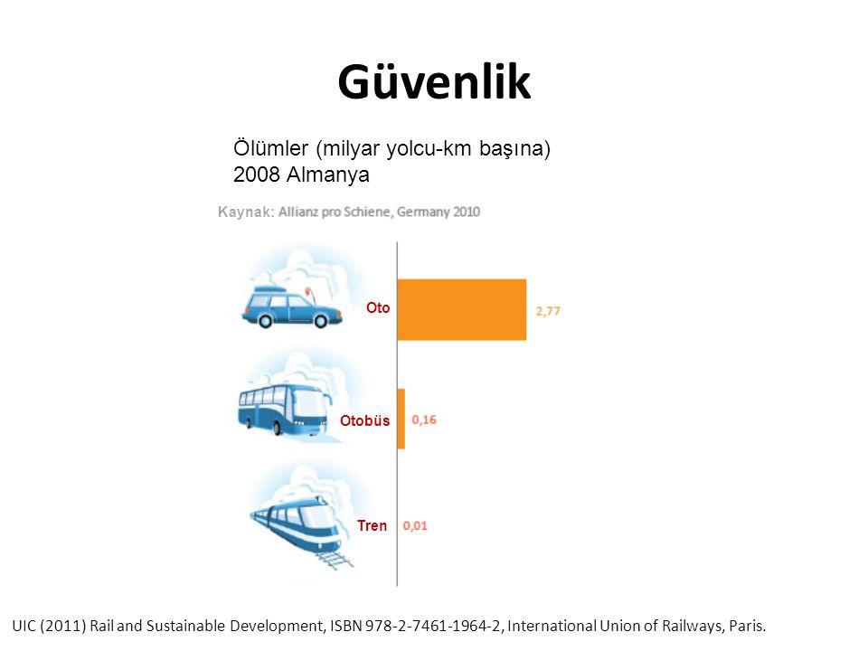 Güvenlik Ölümler (milyar yolcu-km başına) 2008 Almanya UIC (2011) Rail and Sustainable Development, ISBN 978-2-7461-1964-2, International Union of Rai