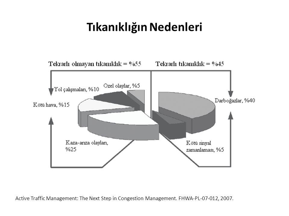 Tıkanıklığın Nedenleri Active Traffic Management: The Next Step in Congestion Management. FHWA-PL-07-012, 2007.