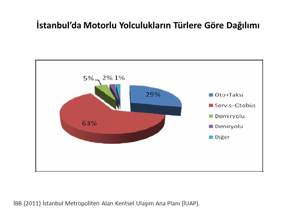 İstanbul'da Motorlu Yolculukların Türlere Göre Dağılımı İBB (2011) İstanbul Metropoliten Alan Kentsel Ulaşım Ana Planı (İUAP).