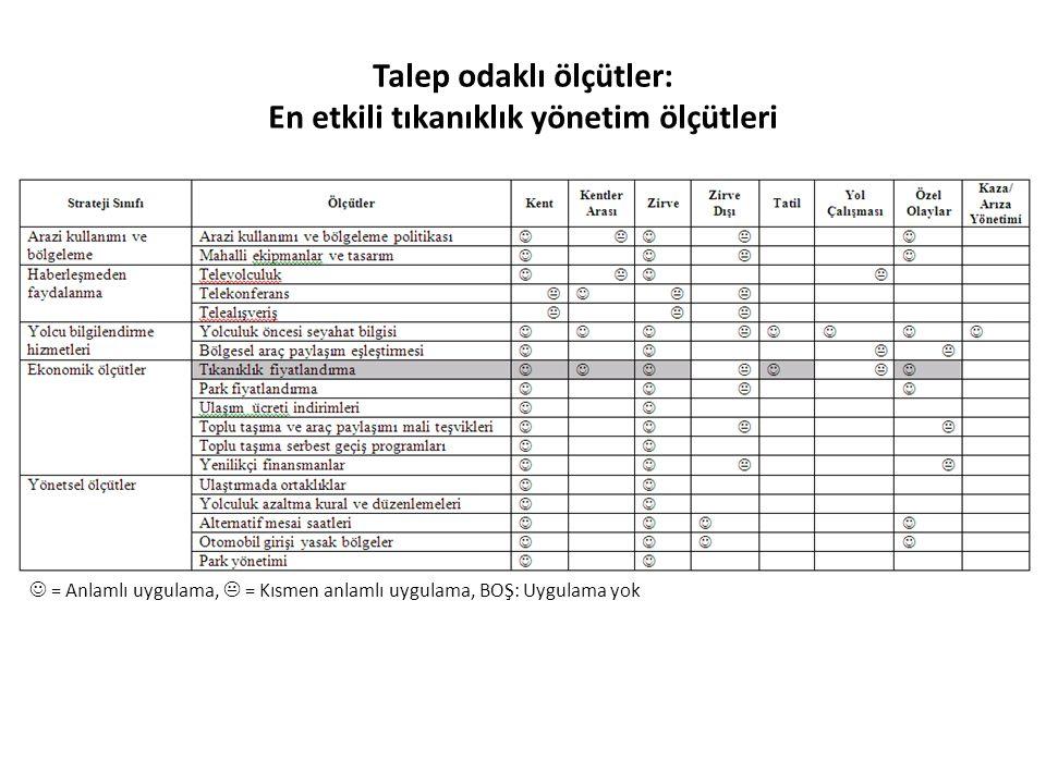 Talep odaklı ölçütler: En etkili tıkanıklık yönetim ölçütleri = Anlamlı uygulama,  = Kısmen anlamlı uygulama, BOŞ: Uygulama yok