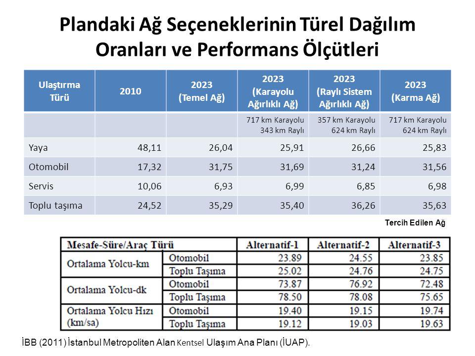 Plandaki Ağ Seçeneklerinin Türel Dağılım Oranları ve Performans Ölçütleri Ulaştırma Türü 2010 2023 (Temel Ağ) 2023 (Karayolu Ağırlıklı Ağ) 2023 (Raylı
