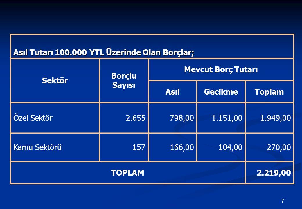 7 Asıl Tutarı 100.000 YTL Üzerinde Olan Borçlar; Sektör Borçlu Sayısı Mevcut Borç Tutarı AsılGecikmeToplam Özel Sektör2.655798,001.151,001.949,00 Kamu Sektörü157166,00104,00270,00 TOPLAM2.219,00