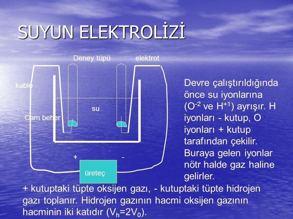 SUYUN ELEKTROLİZİ su üreteç +- elektrotDeney tüpü Cam beher kablo Devre çalıştırıldığında önce su iyonlarına (O -2 ve H +1 ) ayrışır.