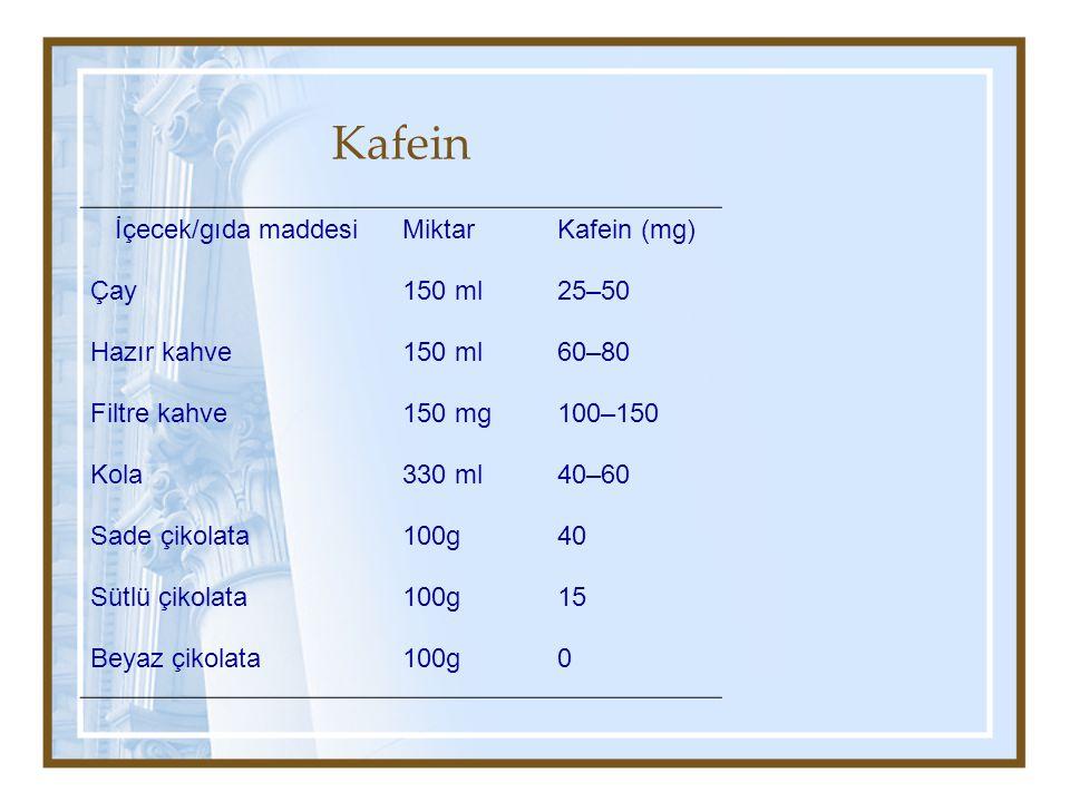 Kafein İçecek/gıda maddesiMiktarKafein (mg) Çay150 ml25–50 Hazır kahve150 ml60–80 Filtre kahve150 mg100–150 Kola330 ml40–60 Sade çikolata100g40 Sütlü çikolata100g15 Beyaz çikolata100g0