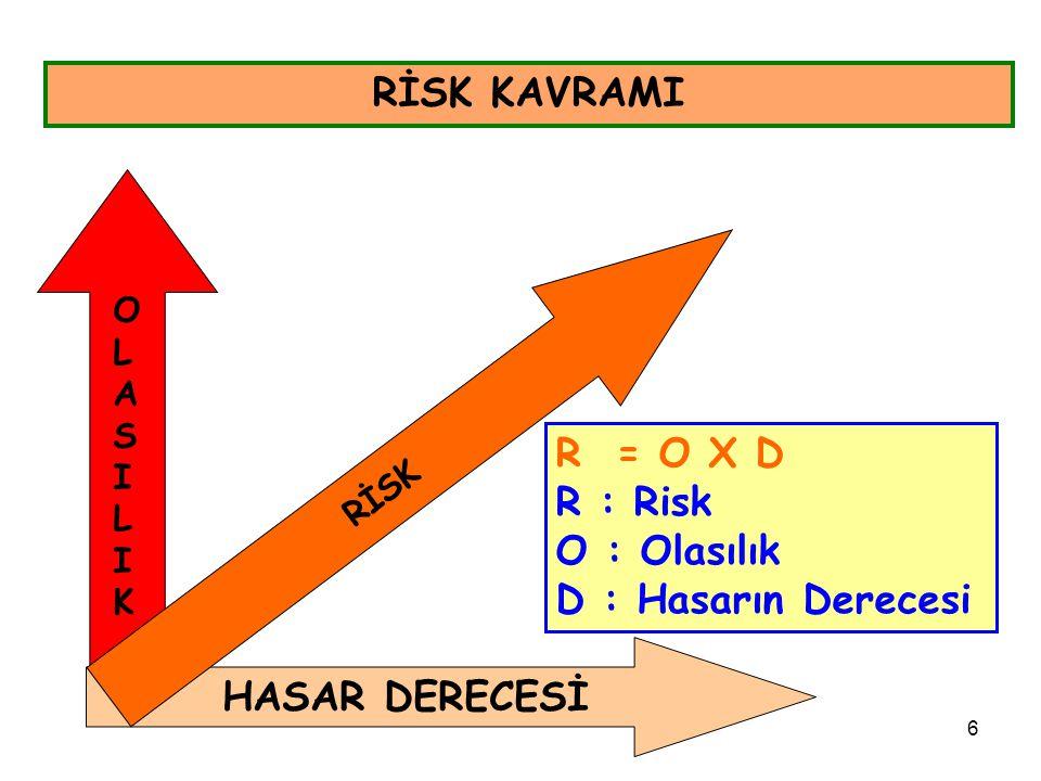 6 RİSK KAVRAMI HASAR DERECESİ OLASILIKOLASILIK RİSK R = O X D R : Risk O : Olasılık D : Hasarın Derecesi